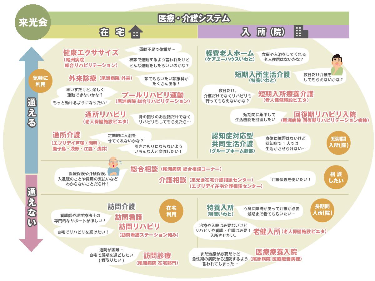 施設・サービス利用チャート